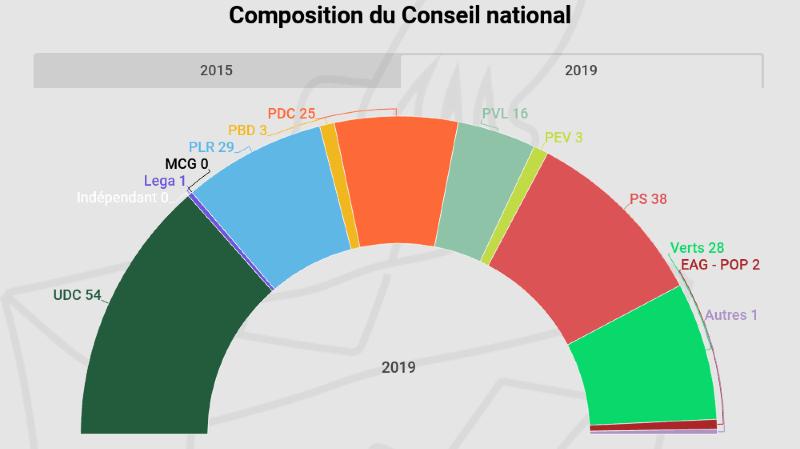 Fédérales 2019: les Verts et les Vert'libéraux gagnent au total 26 sièges au National, la vague verte a eu lieu
