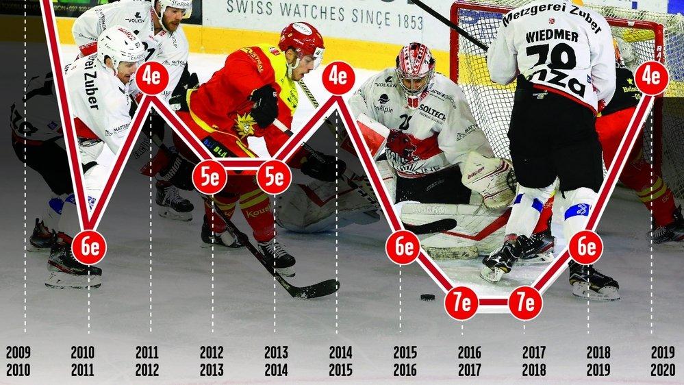 Les Haut-Valaisans avaient aussi terminé quatrièmes lors des exercices 2011/12 et 2014/15. A la différence que le deuxième échelon du hockey suisse comptait moins d'équipes ces années-là.