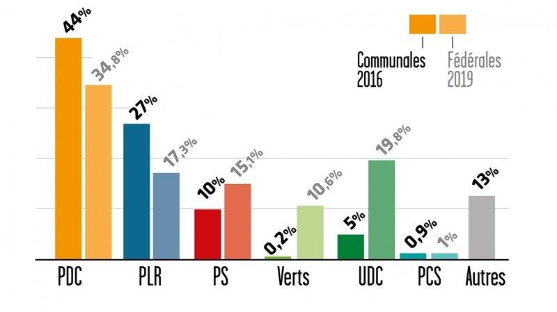 Les quatre principaux enjeux des élections communales 2020