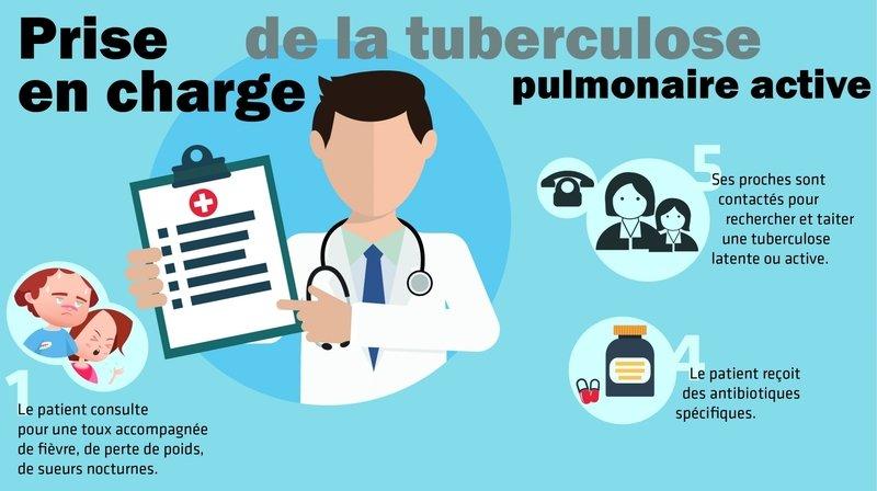 La tuberculose, une maladie dans l'air du temps