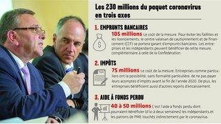 Crise économique du coronavirus: les 230 millions du Valais sous la loupe
