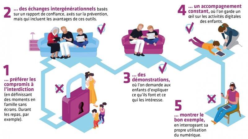Une éducation numérique responsable passe par cinq réflexes.