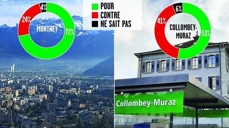 Collombey-Muraz et Monthey: les sondés positifs à la poursuite du rapprochement