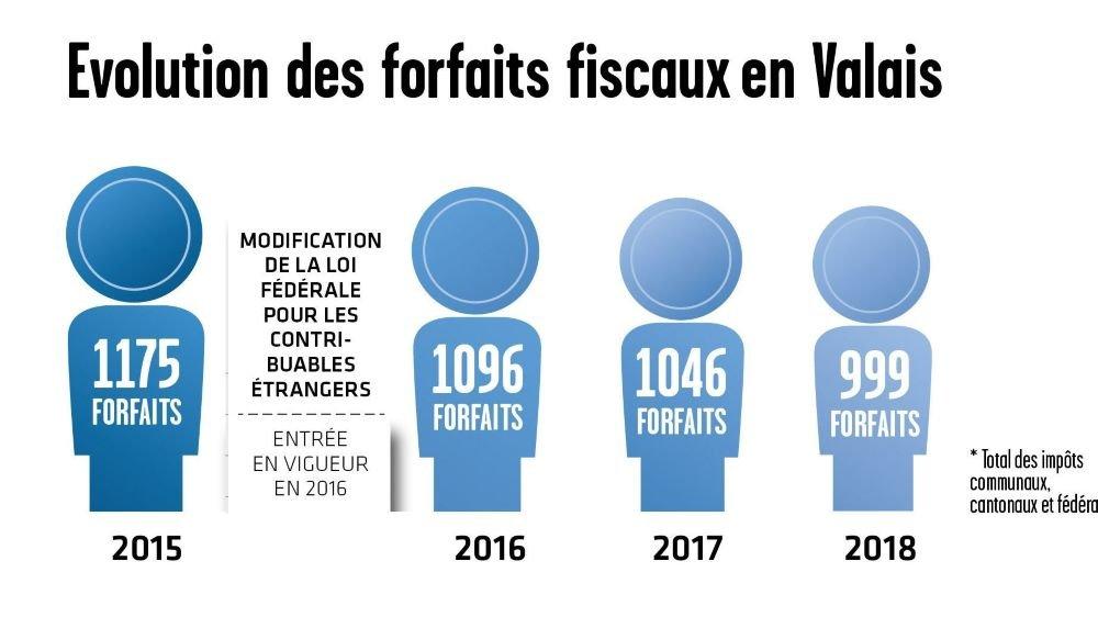 Le covid-19 favorise l'installation de riches étrangers en Valais